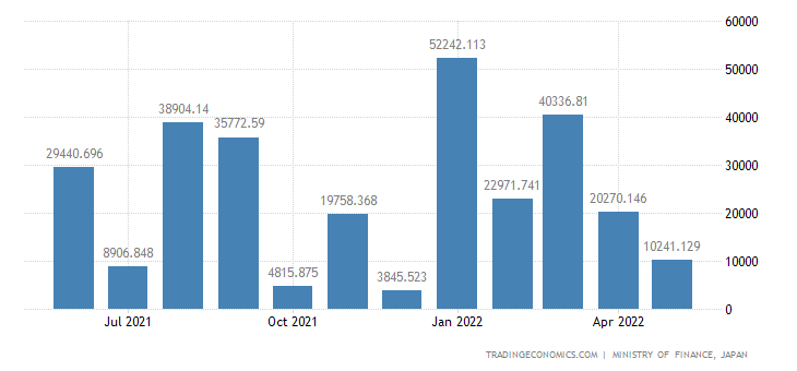 Japan Exports of Steel Tankers