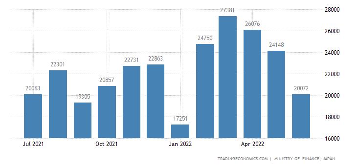 Japan Exports of Textile Machinery