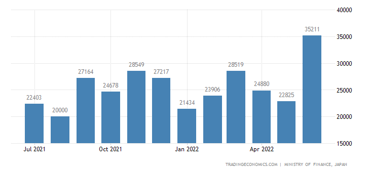 Japan Exports of Video Tape Recorders & The Like