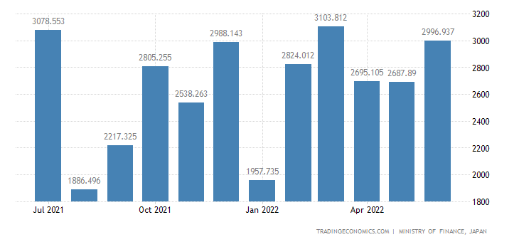 Japan Exports of Wood, Lumber & Cork