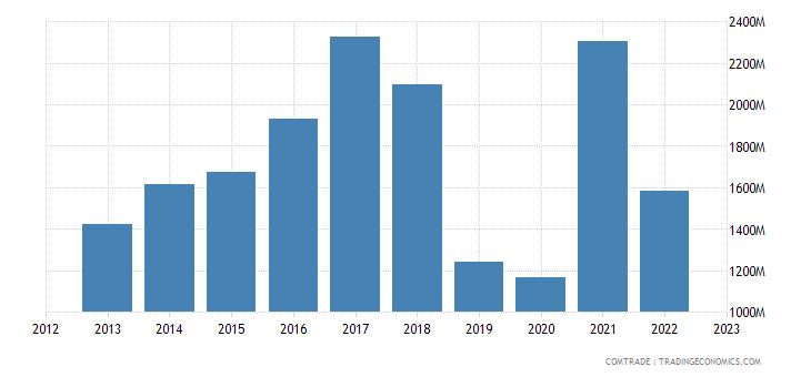 japan exports pakistan