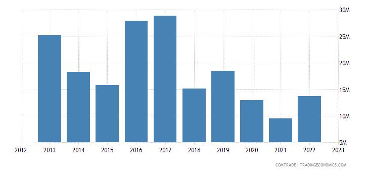 japan exports palau