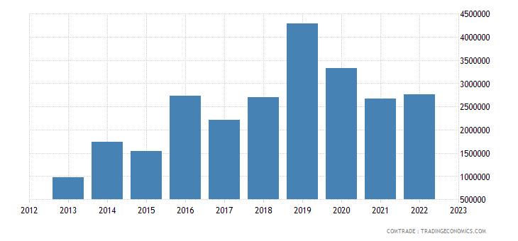 japan exports palestine