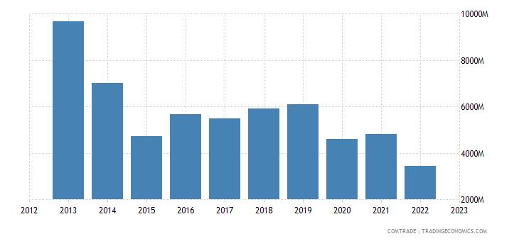 japan exports panama