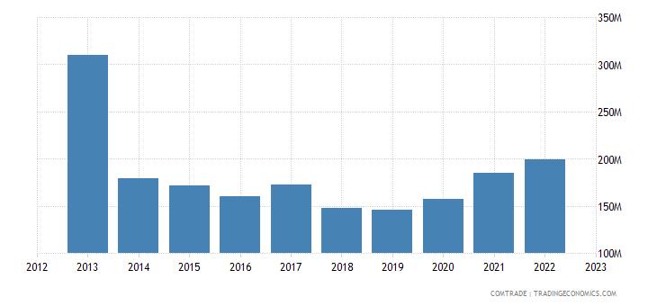 japan exports papua new guinea