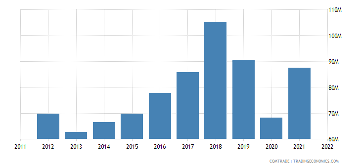 japan exports paraguay
