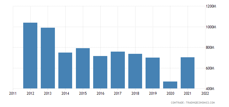 japan exports peru