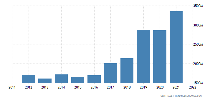 japan exports poland