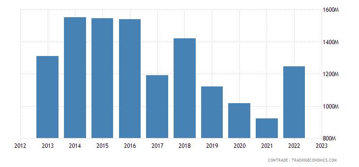 japan exports qatar