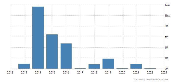 japan exports republic congo articles iron steel