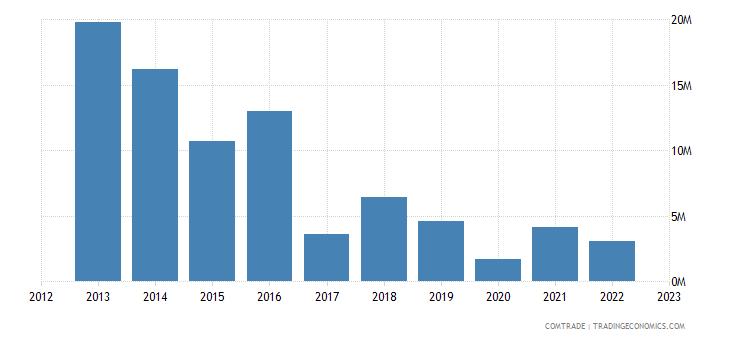 japan exports republic congo
