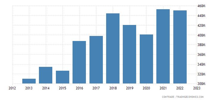 japan exports romania