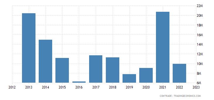 japan exports rwanda