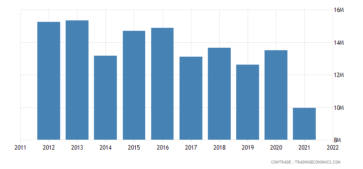 japan exports samoa