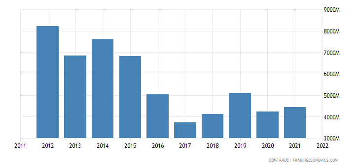 japan exports saudi arabia