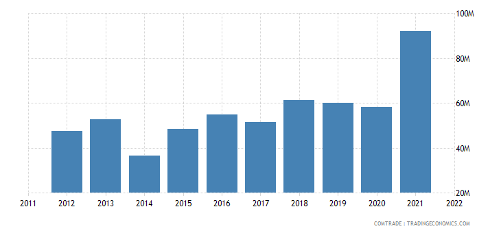 japan exports senegal