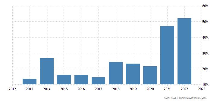 japan exports serbia