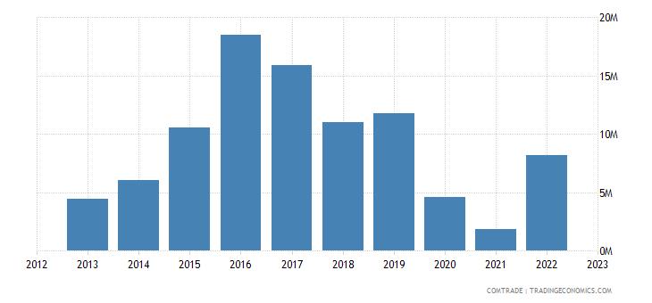japan exports seychelles