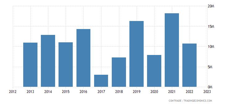 japan exports sierra leone