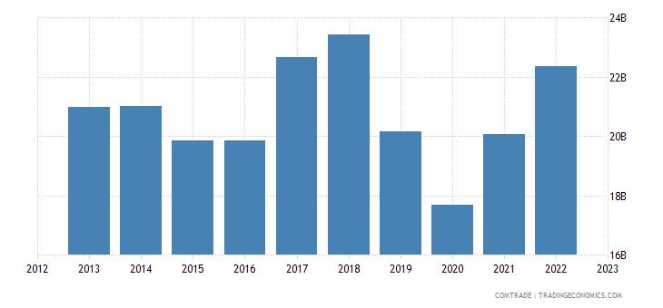 japan exports singapore