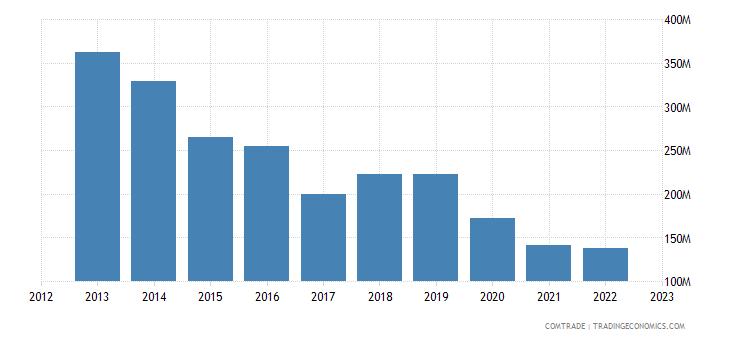 japan exports slovakia