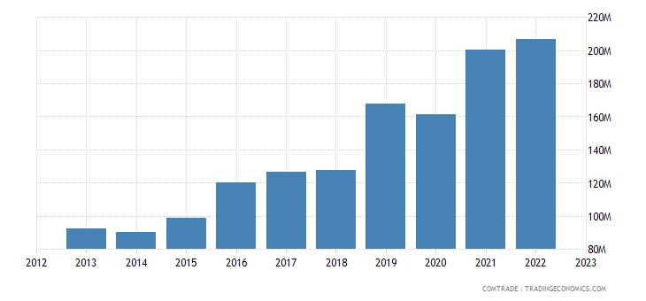 japan exports slovenia