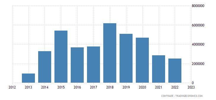 japan exports somalia