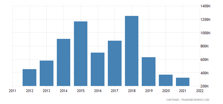 japan exports sri lanka