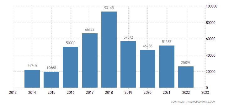 japan exports st helena