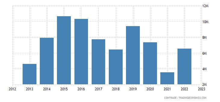 japan exports st kitts nevis