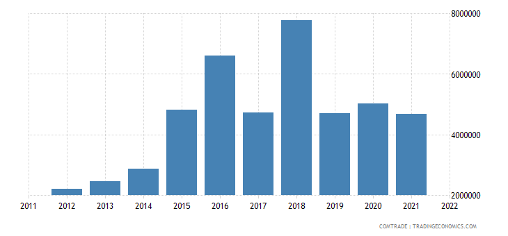japan exports st vincent grenadines