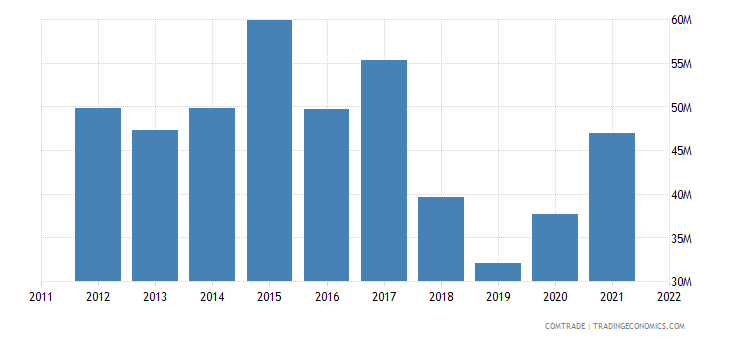 japan exports sudan