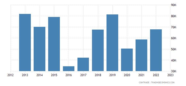 japan exports suriname