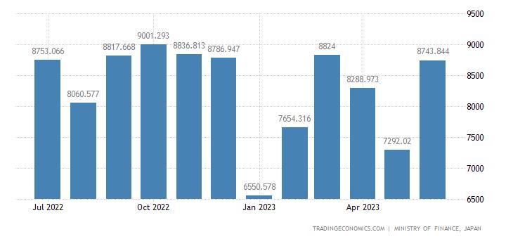 Japan Exports