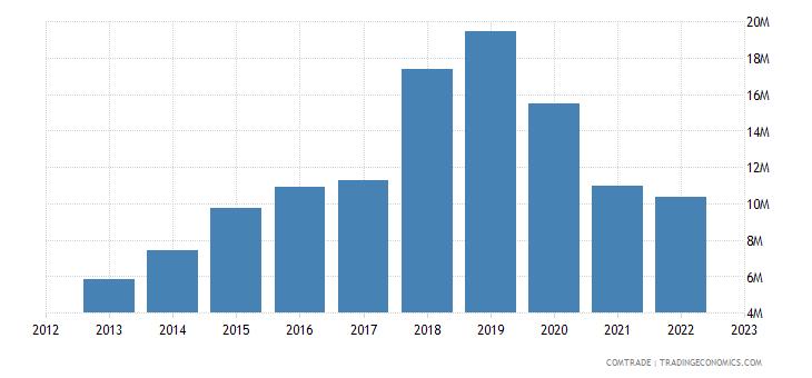 japan exports swaziland