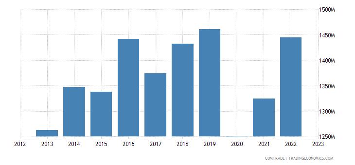 japan exports sweden