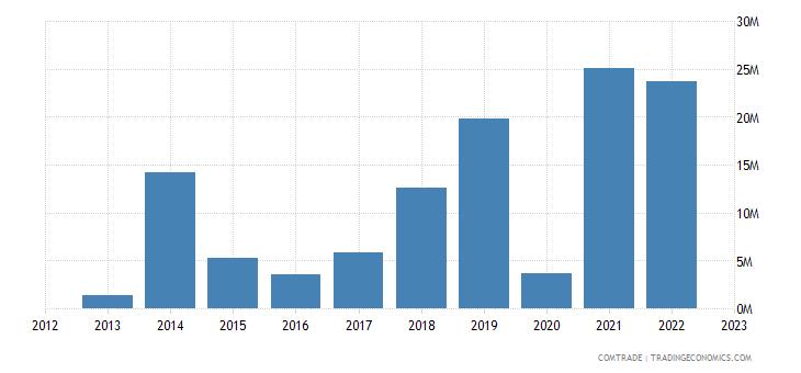 japan exports tajikistan