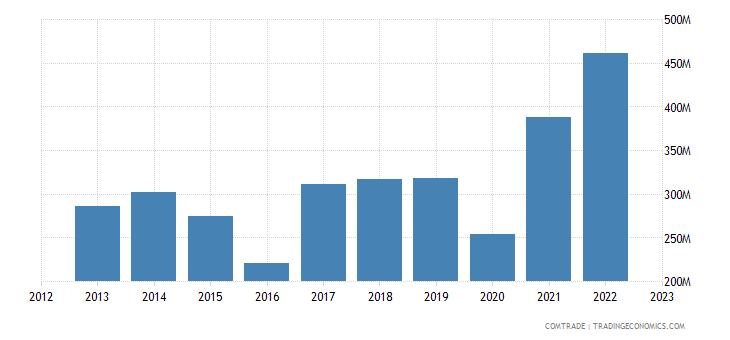 japan exports tanzania
