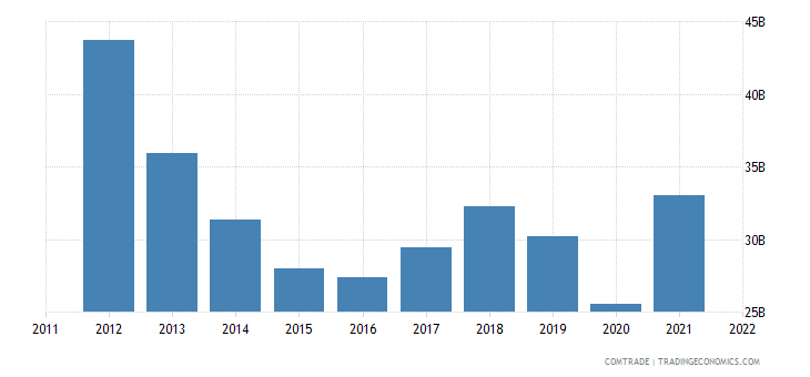 japan exports thailand