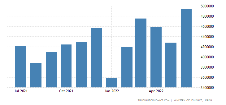 Japan Exports to Asia