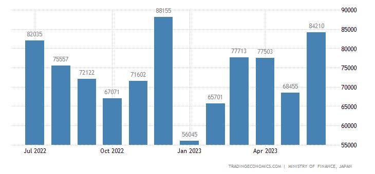 Japan Exports to Belgium