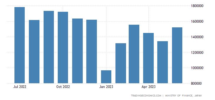 Japan Exports to China