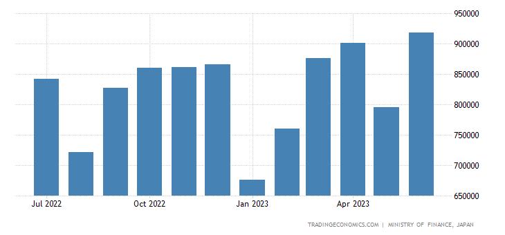 Japan Exports to European Union