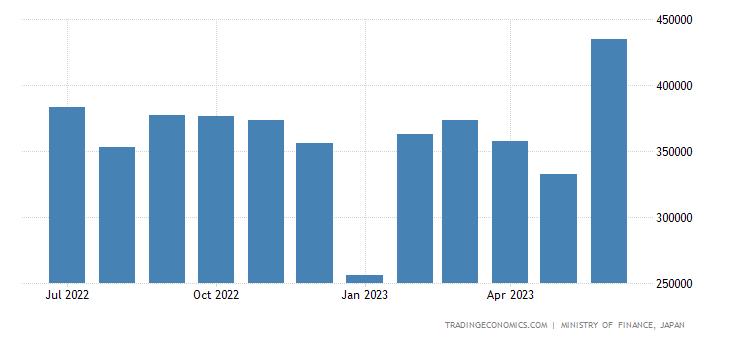 Japan Exports to Hong Kong