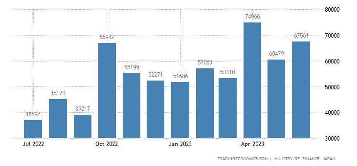 Japan Exports to Switzerland