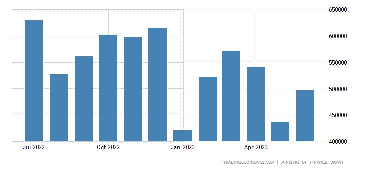 Japan Exports to Taiwan