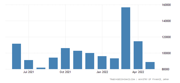 Japan Exports to United Kingdom