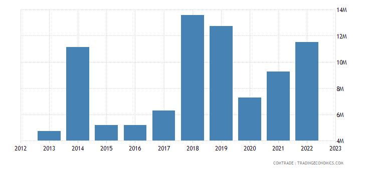japan exports tonga