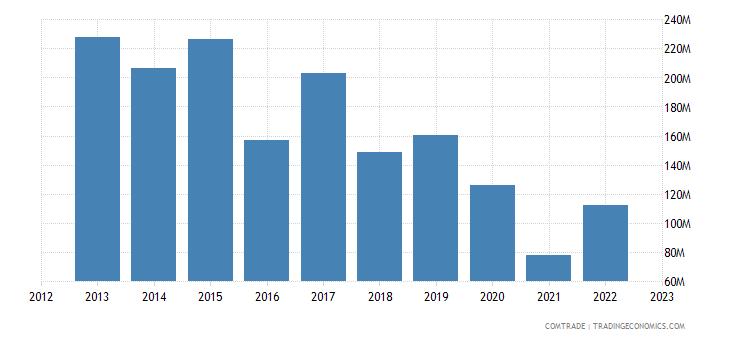 japan exports trinidad tobago