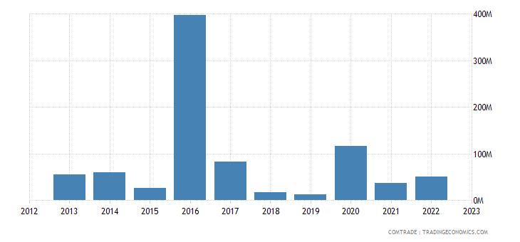 japan exports turkmenistan